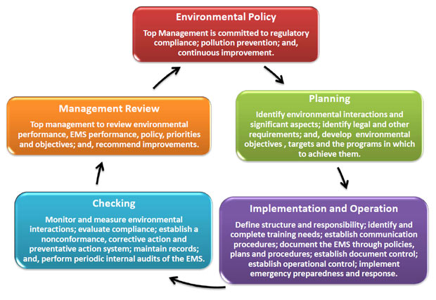 Diagram: ISO 14001 Environmental Management Framework